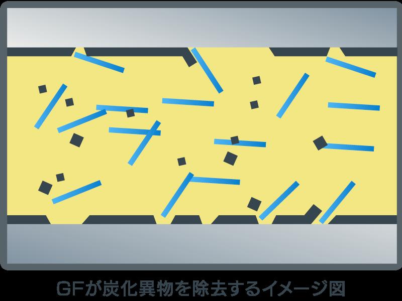 ガラス繊維が炭化異物を除去